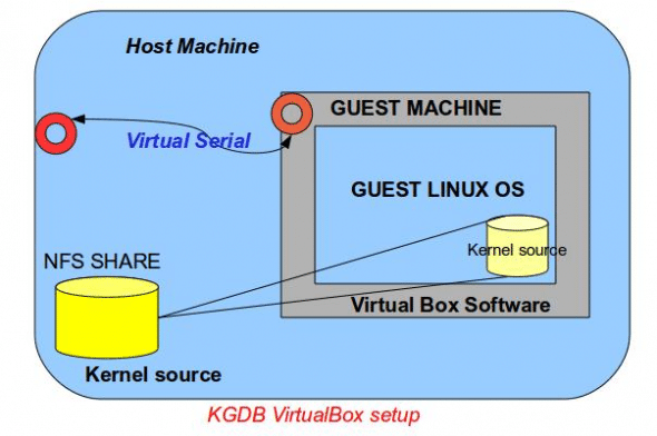 The NFS share set-up with VirtualBox
