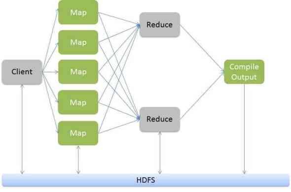 A representational working of a MapReduce program