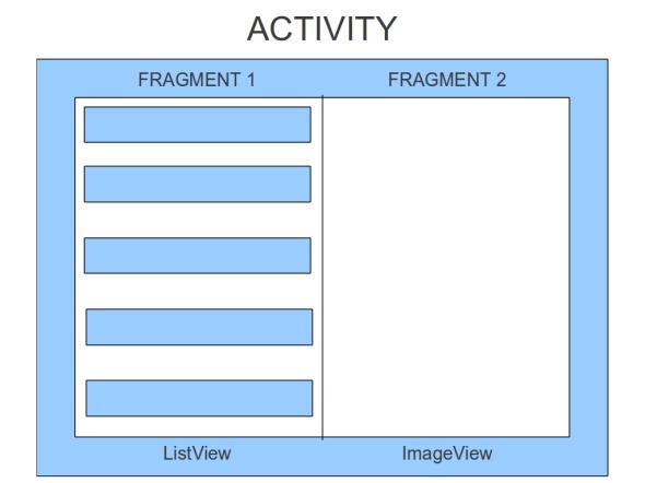 Simple app design principle