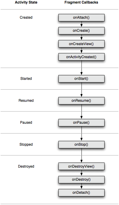Fragment callbacks during its lifecycle