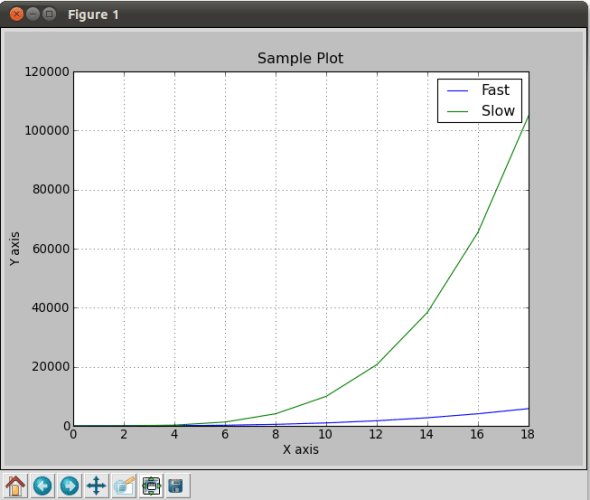 Multiline plot with MatPlotLib