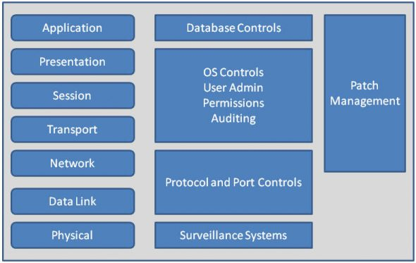 Security methodologies for various layers