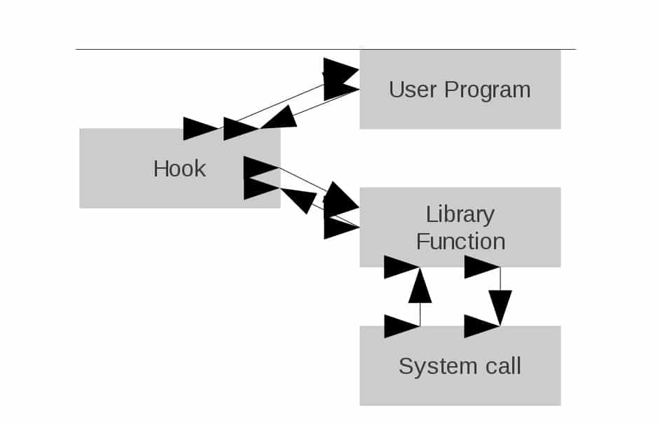 Let's Hook a Library Function - LINUX For You