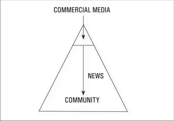 Media communication