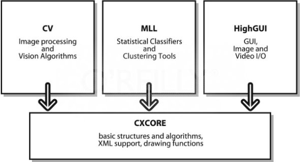 OpenCV modules