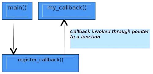 Function Pointers and Callbacks in C -- An Odyssey - Open