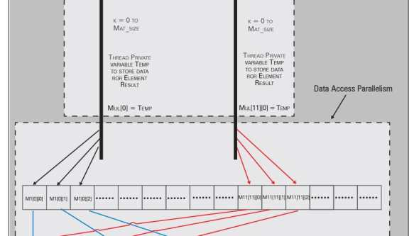 Figure 2: Two-thread matrix multiplication flow