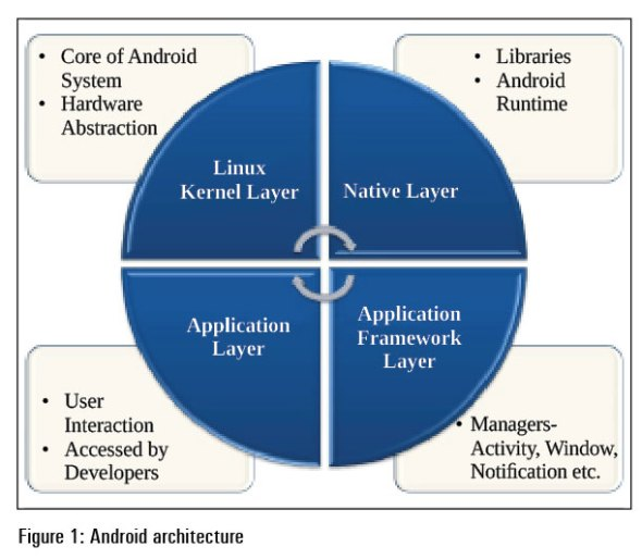 Figure-1-android-architecture