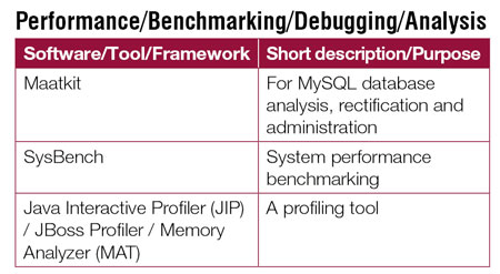 Performance-Benchmarking