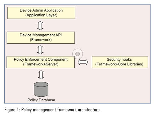 Figure-1-Policy-management-framework-architecture