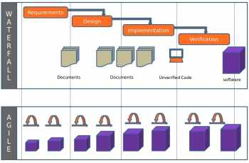 Fig1_waterfall_and_agile - Copy