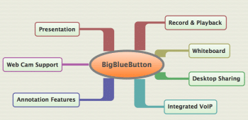 Figure 3 BigBlueButton Features