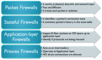 Figure 3 Types of Firewalls