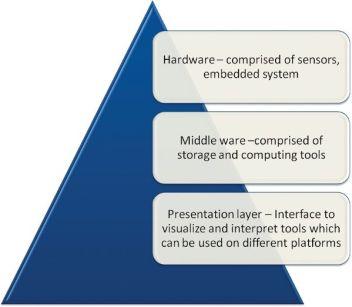Figure 3 Components