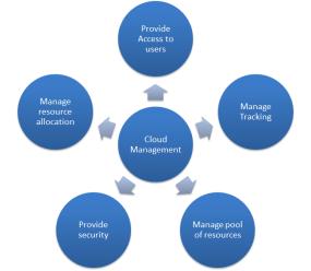 Figure 1 What a cloud management solution should have