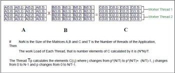 Figure 2-Matrix Multiplicatin in parallel