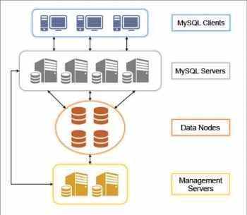 Figure 1 MySQL Cluster march 16
