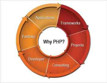 Figure 3 Scope of PHP