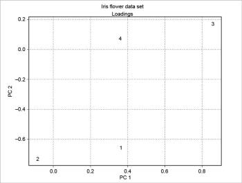 Figure 7 Loadings - PC 1 vs PC 2