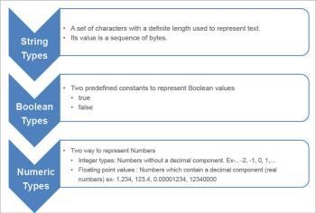 Figure 1 Data types in Go