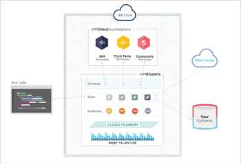 Figure 2 The IBM Bluemix architecture