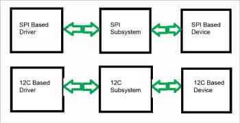 figure-1-i2c-and-spi-driver-before-regmap