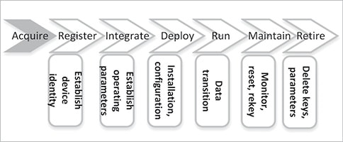 Edge Computing Architecture, Open Source Frameworks and