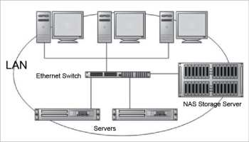 Typical Network attached storage (NAS) infrastructure