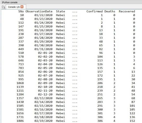 Grouping data set of COVID-19 on 'State'