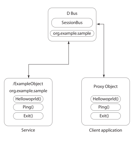 Figure 4: A schemantic representation of service-client interraction
