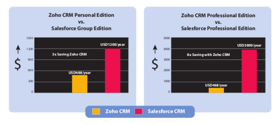 Figure 1: A comparison chart of Zoho CRM with those offered by its competitor, SalesForce