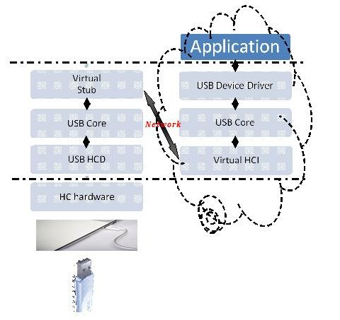 Figure 4: Possible USB software architecture in a cloud setup