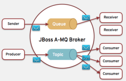 Scalable Network of Active MQ Brokers for handing massive