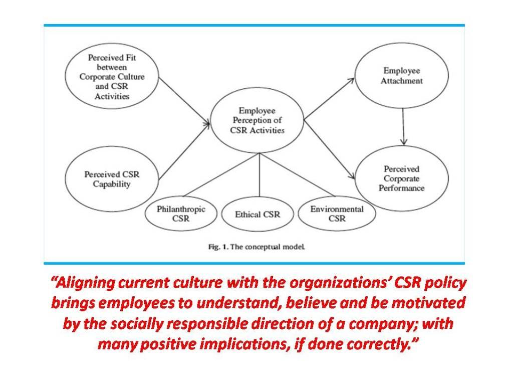 Shifting Culture The Hidden Tool In Achieving Csr Goals