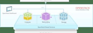 OpenStack overview