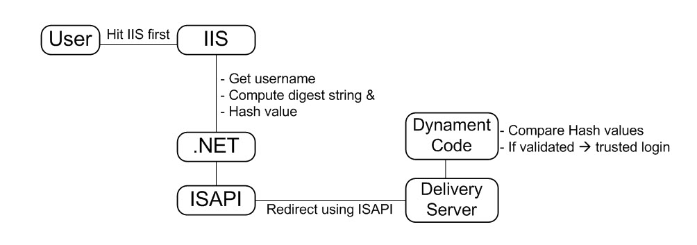 Var result = hash.split('&').reduce(function (res,. One of the many ways to achieve LDAP SSO using Delivery ...