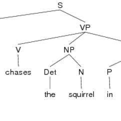 Diagram Prepositional Phrases Ibanez Wiring Dimarzio Opentext Org Vp Verb Phrase And Pp For Example The English Sentence Dog Chases Squirrel In Park Would Be Represented As