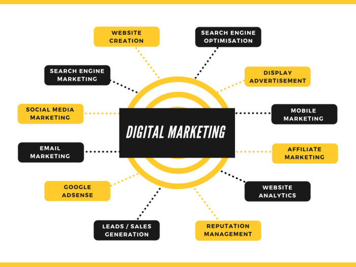 Digital Marketing Institute Mumbai, Digital Marketing Training