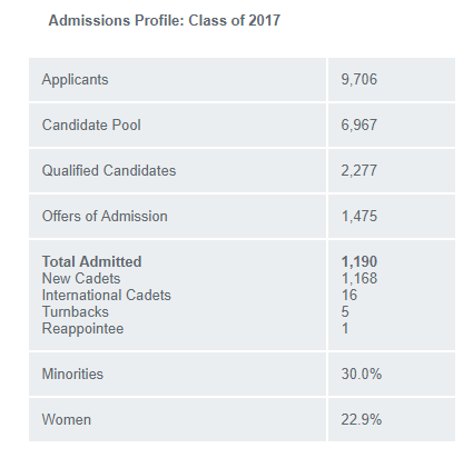 air force academy applicant statistics for 2017