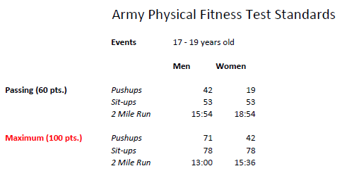 army pft standards
