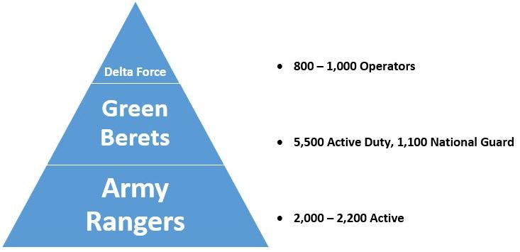 green berets vs rangers vs delta in numbers