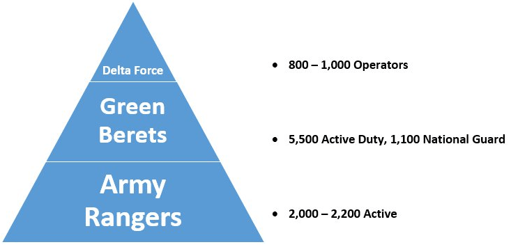 green berets vs rangers vs delta in numbers