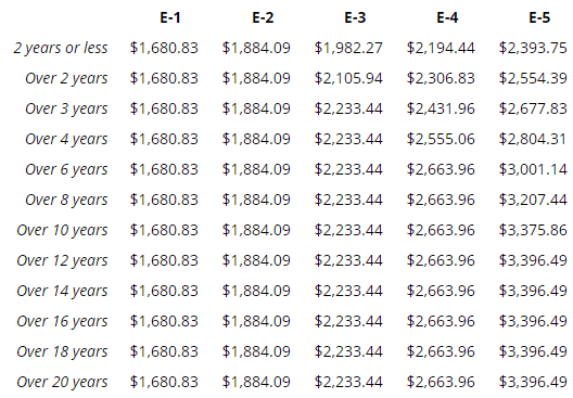 navy pay chart for 2019