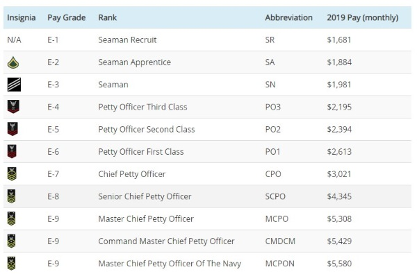 Navy Enlisted And Officer Ranks And Pay For 2019