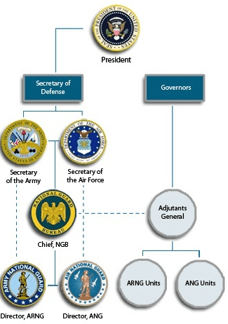 Army National Guard Command