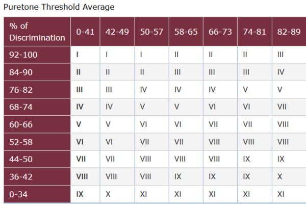 va hearing loss rating table
