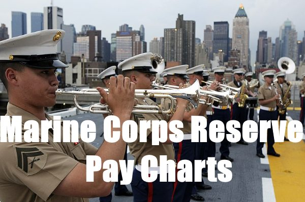 marine corps reservist pay tables and charts