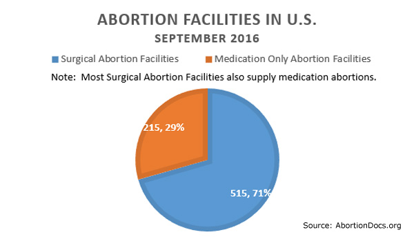 abortion report