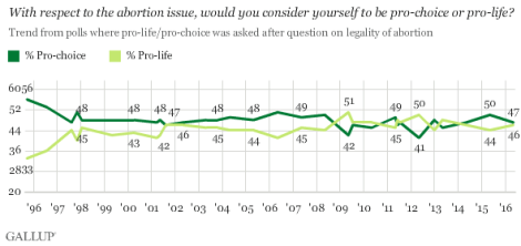 abortion-gallup-prochoice-prolife