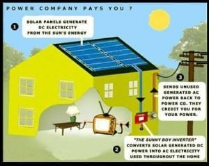 Solar energy systems in Pakistan | Overseas Pakistani Friends